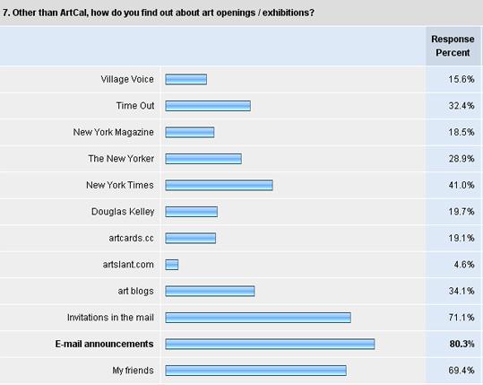 ArtCal Survey Results